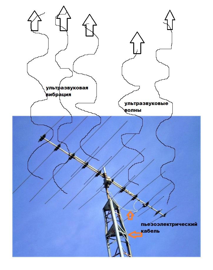 Ультразвуковая вибрация в небо от пьезоэлектрического кабеля подключенного к телевизионной антенне