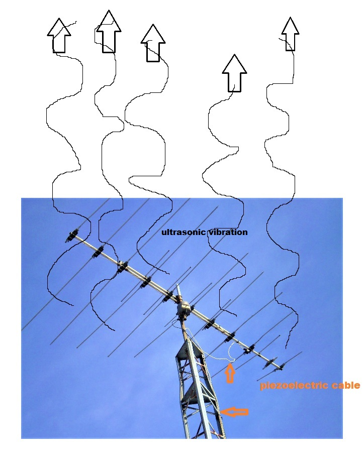 Harmful ultrasonic vibration going to the sky from piezoelectric television antenna cables